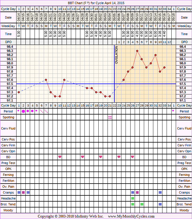Fertility Chart for cycle Apr 14, 2015, chart owner tags: PCOS, Uterine Fibroids