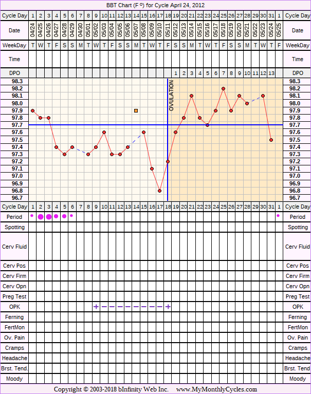 BBT Chart for cycle Apr 24, 2012