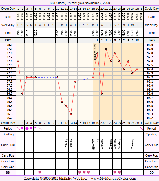 Fertility Chart for cycle Nov 6, 2009, chart owner tags: BFN (Not Pregnant)