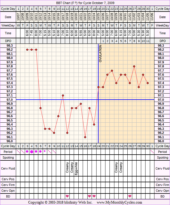 BBT Chart for cycle Oct 7, 2009