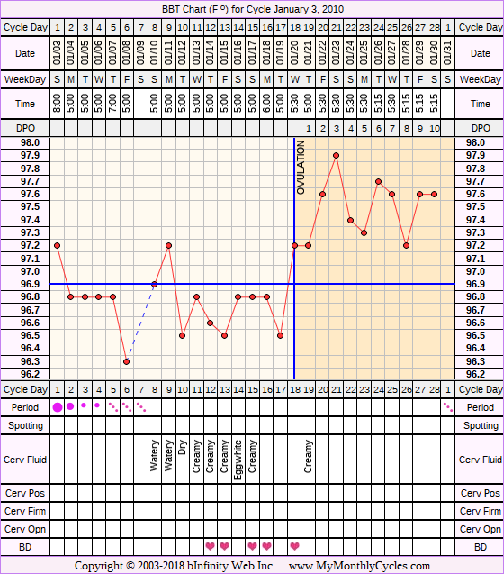 BBT Chart for cycle Jan 3, 2010