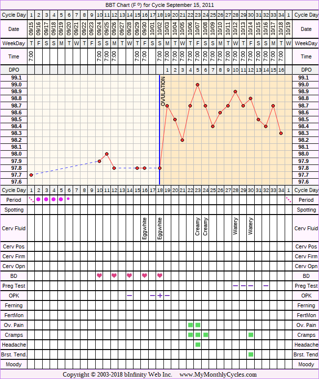 Fertility Chart for cycle Sep 15, 2011