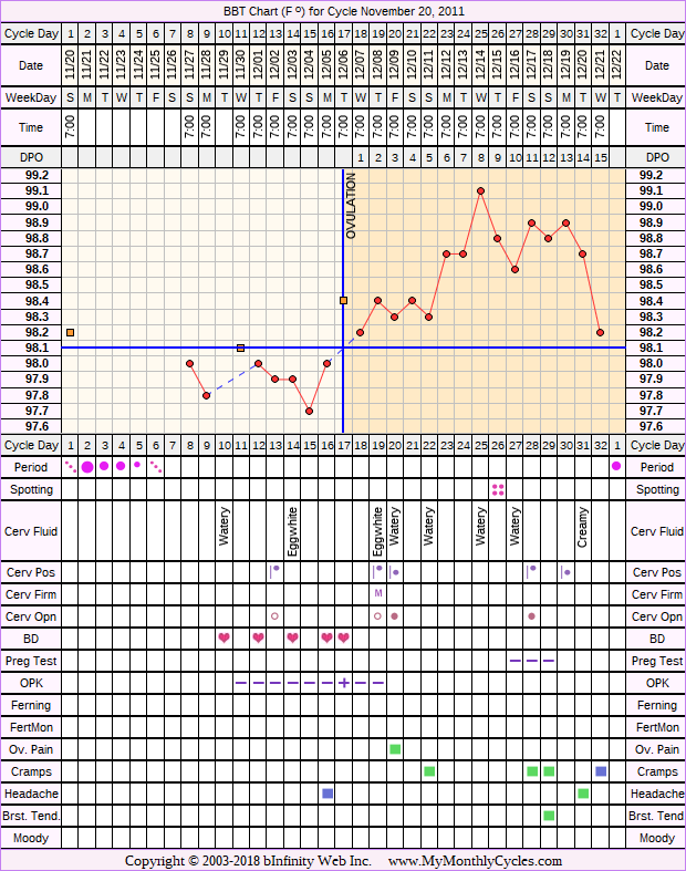 Fertility Chart for cycle Nov 20, 2011, chart owner tags: Clomid