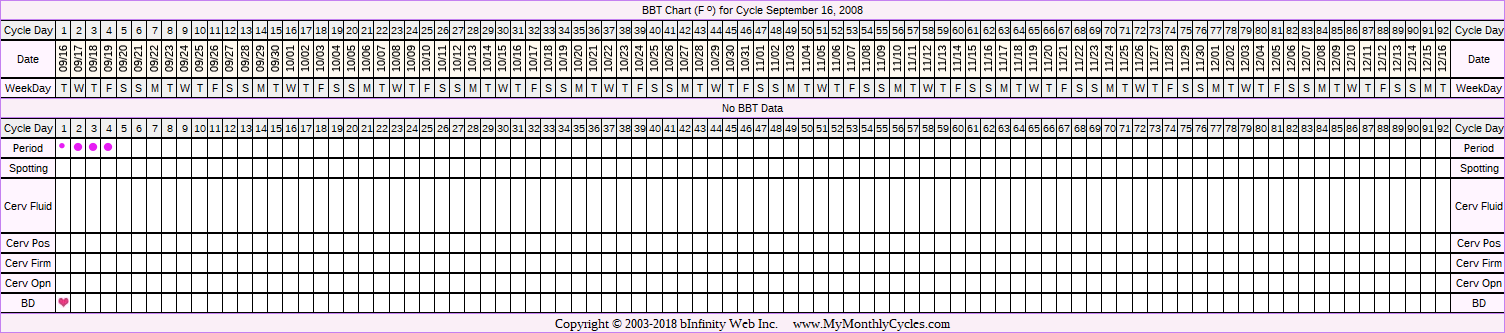 Fertility Chart for cycle Sep 16, 2008