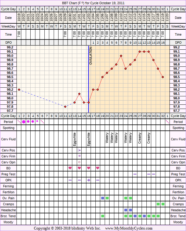Fertility Chart for cycle Oct 19, 2011, chart owner tags: Clomid