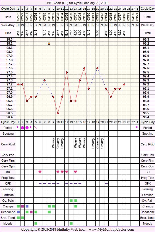 Fertility Chart for cycle Feb 22, 2011