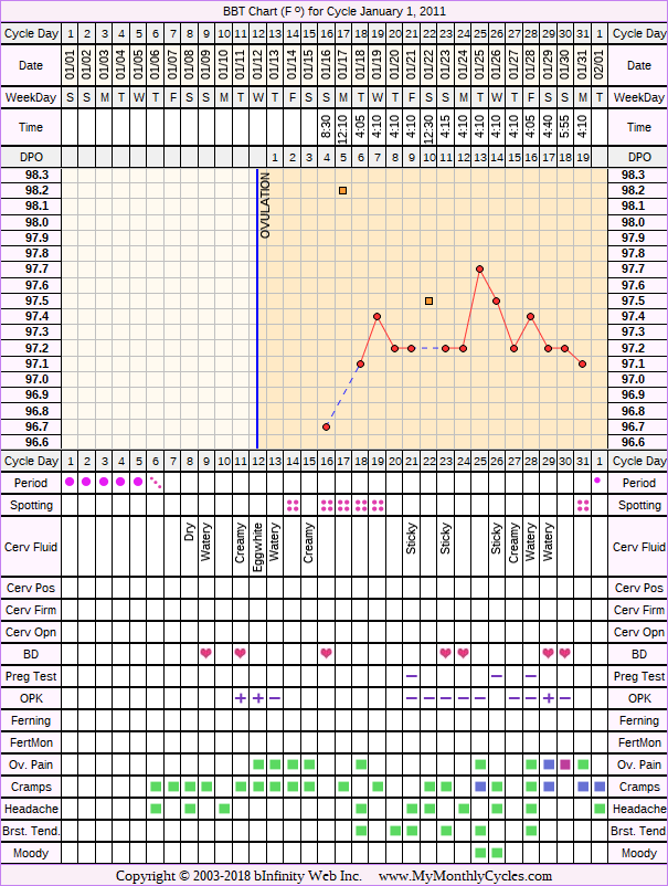 Fertility Chart for cycle Jan 1, 2011