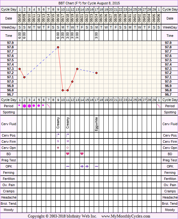 Fertility Chart for cycle Aug 8, 2015