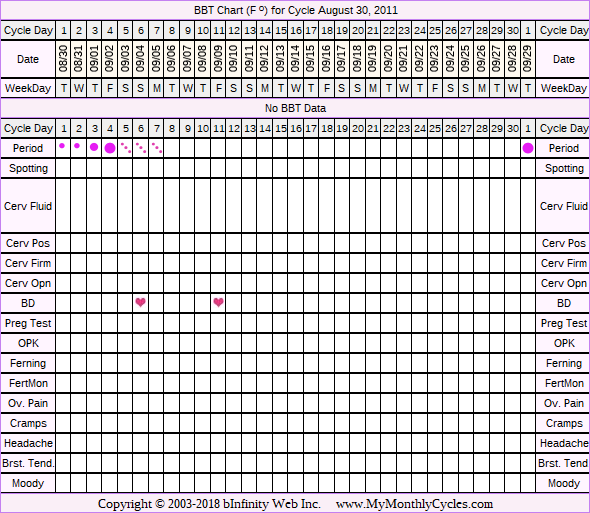 Fertility Chart for cycle Aug 30, 2011, chart owner tags: BFN (Not Pregnant), Endometriosis, Other Meds