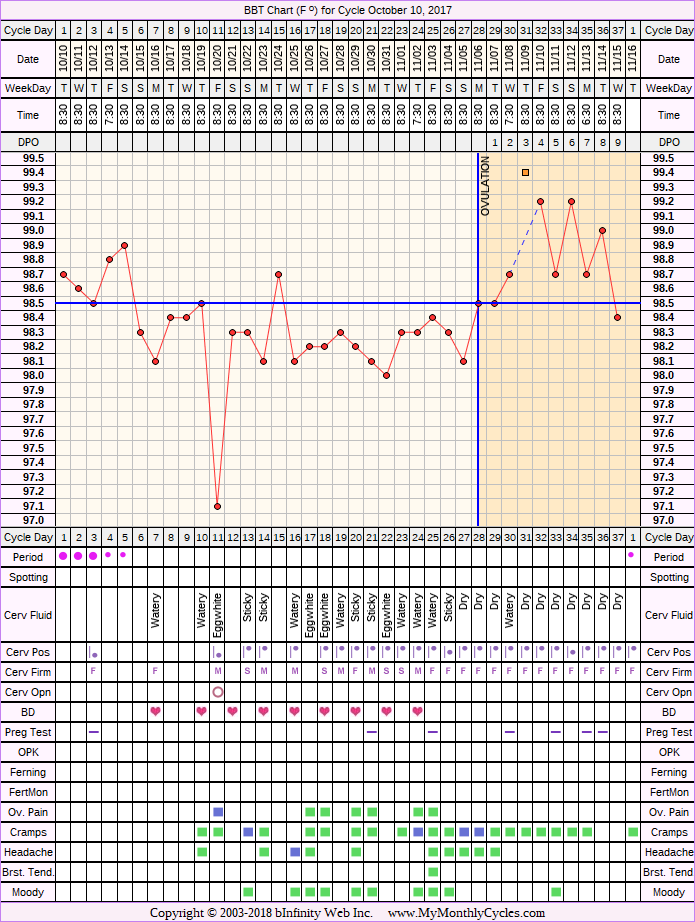 Fertility Chart for cycle Oct 10, 2017