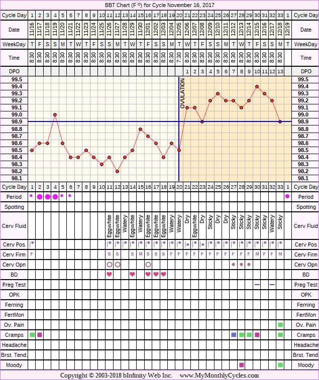 Fertility Chart for cycle Nov 16, 2017