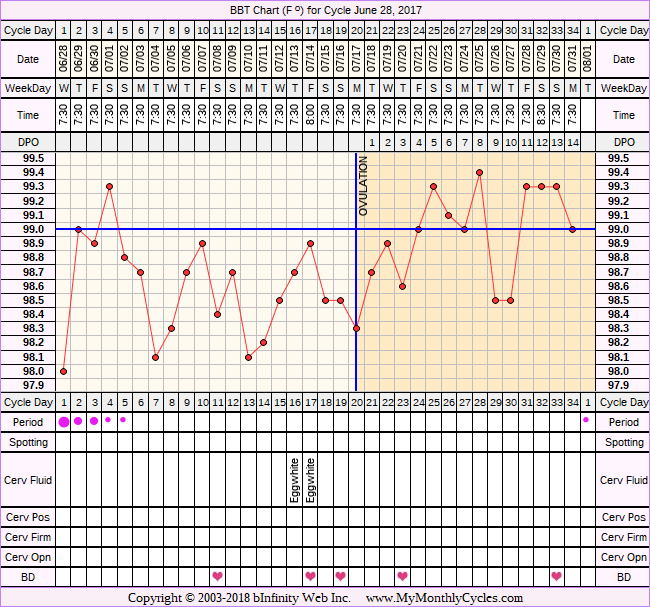 Fertility Chart for cycle Jun 28, 2017, chart owner tags: Stress Cycle
