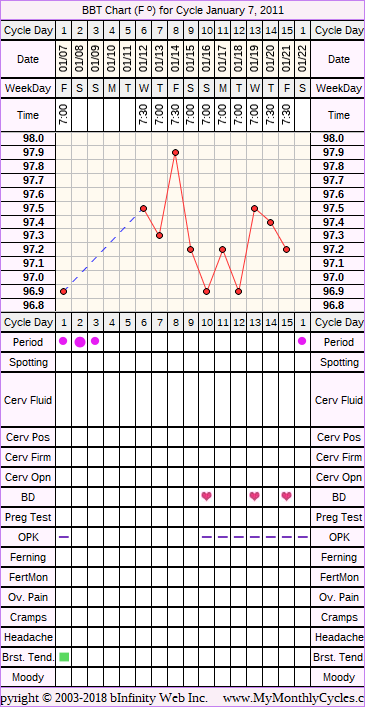 Fertility Chart for cycle Jan 7, 2011, chart owner tags: Clomid, Miscarriage, Ovulation Prediction Kits