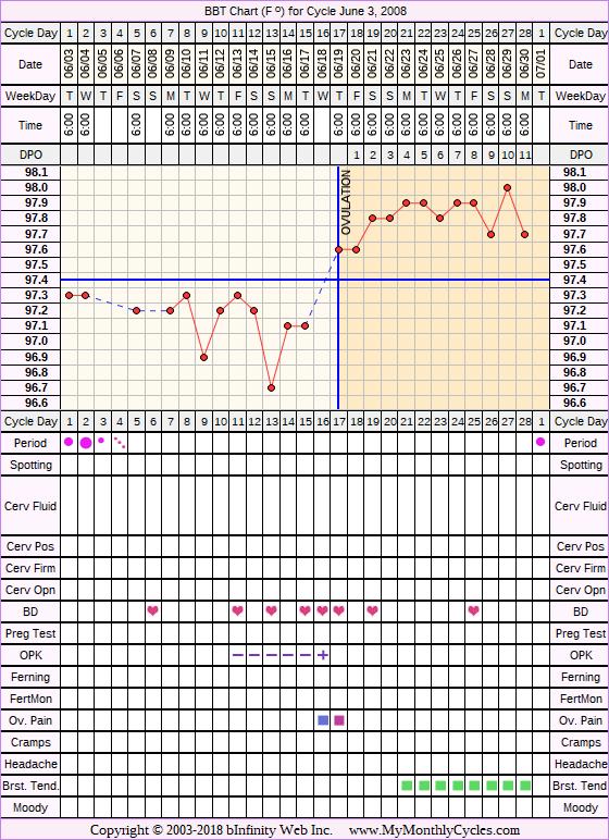Fertility Chart for cycle Jun 3, 2008, chart owner tags: Clomid, Ovulation Prediction Kits