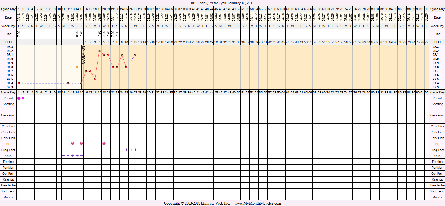 Fertility Chart for cycle Feb 18, 2011, chart owner tags: BFP (Pregnant), Clomid, Miscarriage, Ovulation Prediction Kits