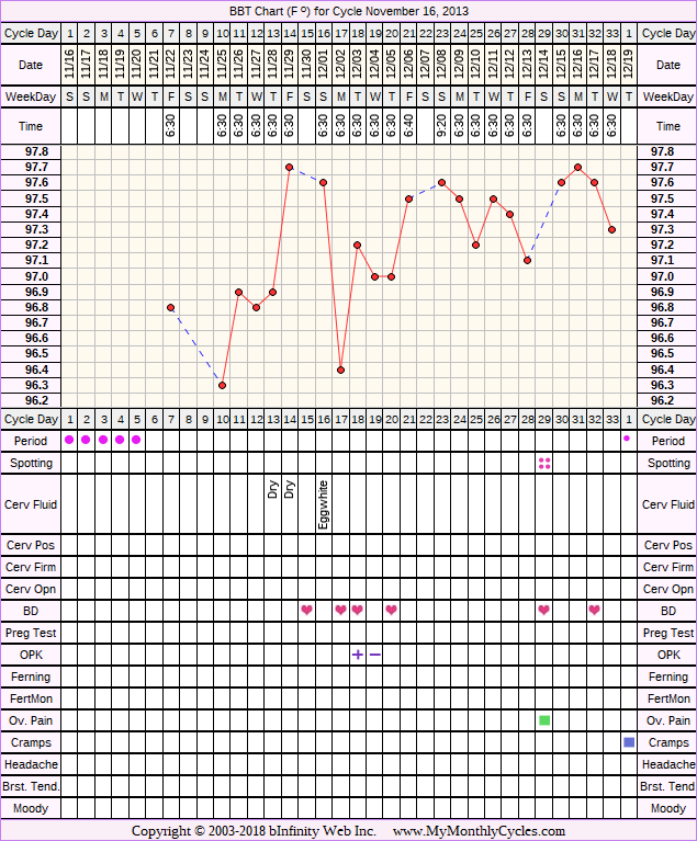 Fertility Chart for cycle Nov 16, 2013, chart owner tags: After the Pill, Long Luteal Phase, Ovulation Prediction Kits