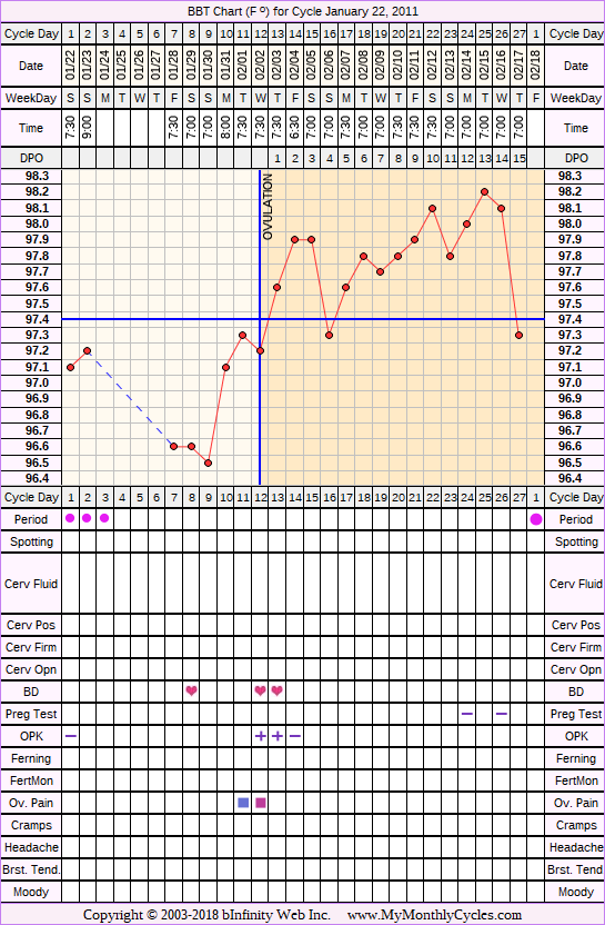 Fertility Chart for cycle Jan 22, 2011, chart owner tags: Miscarriage
