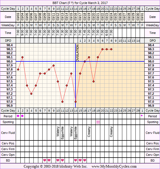 Fertility Chart for cycle Mar 3, 2017