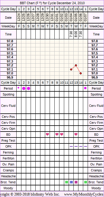 Fertility Chart for cycle Dec 24, 2010, chart owner tags: Clomid, Miscarriage, Ovulation Prediction Kits