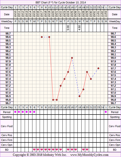Fertility Chart for cycle Oct 10, 2014, chart owner tags: BFN (Not Pregnant), Over Weight