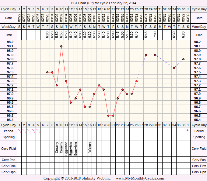 BBT Chart for cycle Feb 22, 2014