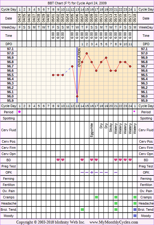 Fertility Chart for cycle Apr 24, 2009, chart owner tags: After BC Implant, BFN (Not Pregnant), Ovulation Prediction Kits