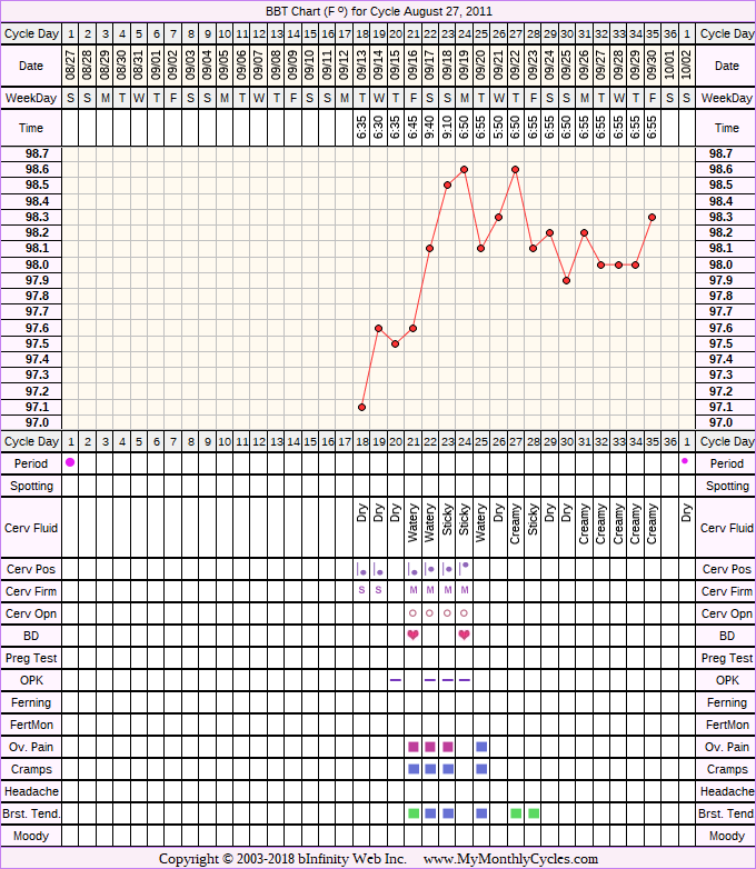 Fertility Chart for cycle Aug 27, 2011, chart owner tags: Clomid, Ectopic Pregnancy, PCOS