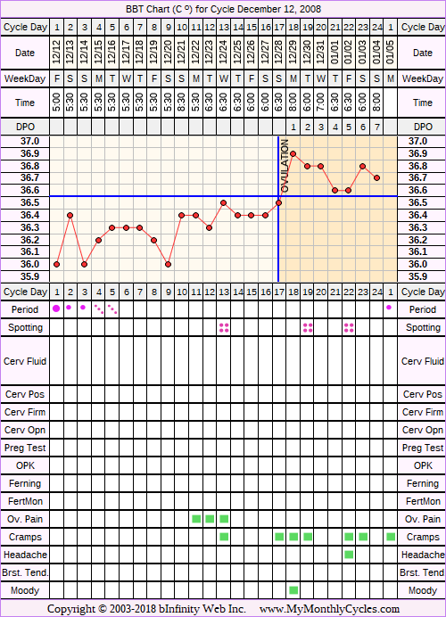 Fertility Chart for cycle Dec 12, 2008, chart owner tags: After the Pill