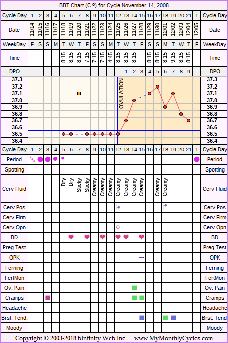 Fertility Chart for cycle Nov 14, 2008