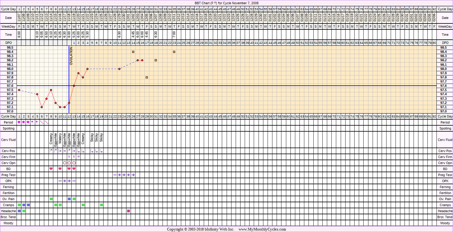 Fertility Chart for cycle Nov 7, 2008, chart owner tags: BFP (Pregnant), Biphasic, Ovulation Prediction Kits