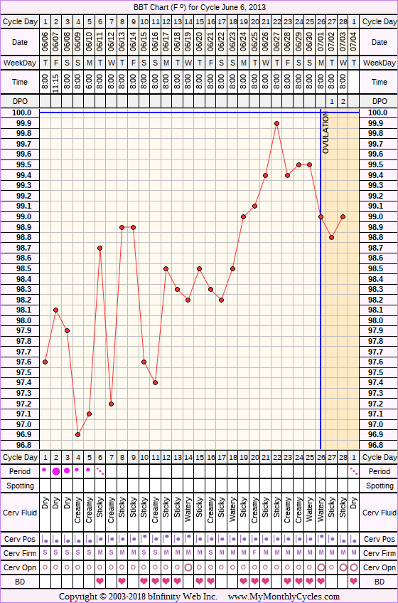 Fertility Chart for cycle Jun 6, 2013, chart owner tags: BFN (Not Pregnant), BFP (Pregnant), Ectopic Pregnancy, Fertility Monitor, Herbal Fertility Supplement, Long Luteal Phase, Miscarriage, Ovulation Prediction Kits, Other Meds, Short Luteal Phase, Stress Cycle