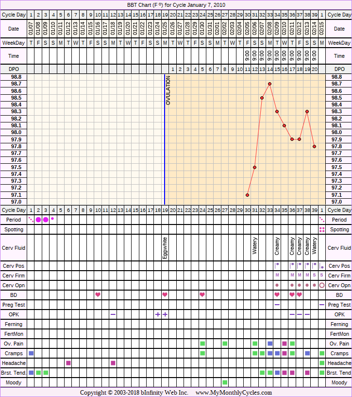 Fertility Chart for cycle Jan 7, 2010, chart owner tags: Biphasic, Fertility Monitor, PCOS