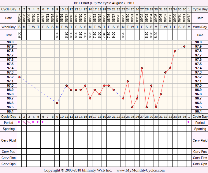 Fertility Chart for cycle Aug 7, 2011, chart owner tags: Acupuncture