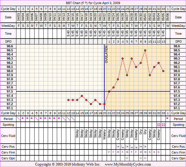 Fertility Chart for cycle Apr 3, 2009, chart owner tags: After the Pill, Biphasic
