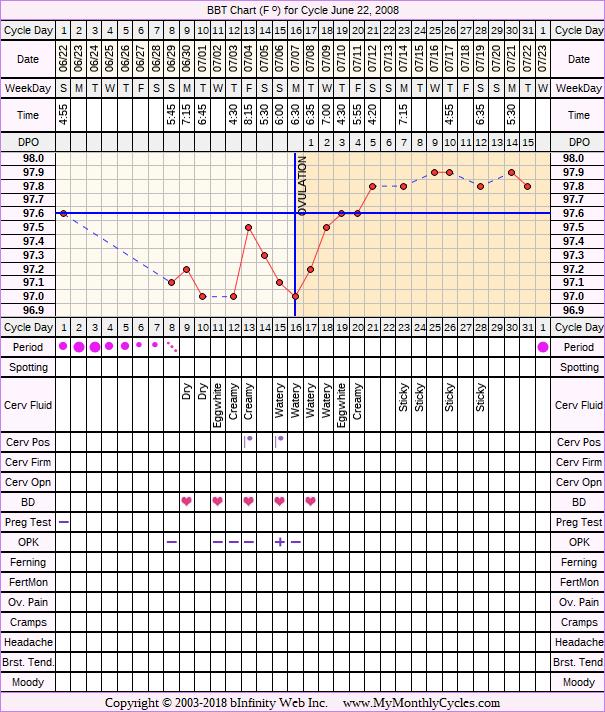 Fertility Chart for cycle Jun 22, 2008, chart owner tags: BFN (Not Pregnant), Endometriosis