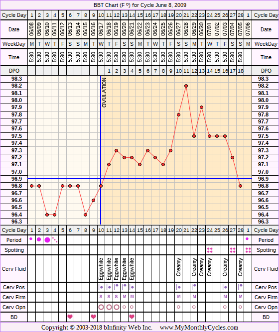 Fertility Chart for cycle Jun 8, 2009, chart owner tags: After Depo Provera, Hypothyroidism, Over Weight