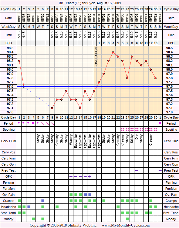 Fertility Chart for cycle Aug 15, 2009, chart owner tags: BFN (Not Pregnant), Ovulation Prediction Kits