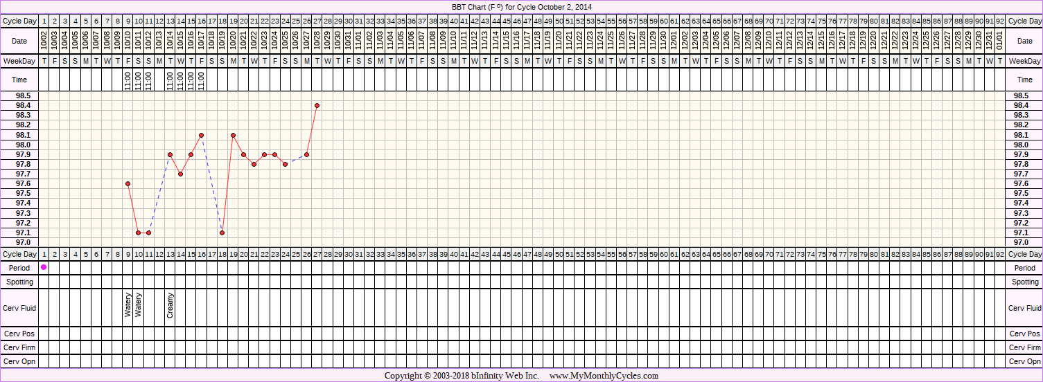 Fertility Chart for cycle Oct 2, 2014, chart owner tags: Endometriosis