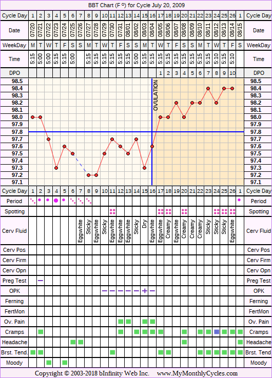 Fertility Chart for cycle Jul 20, 2009, chart owner tags: After the Pill, Ovulation Prediction Kits