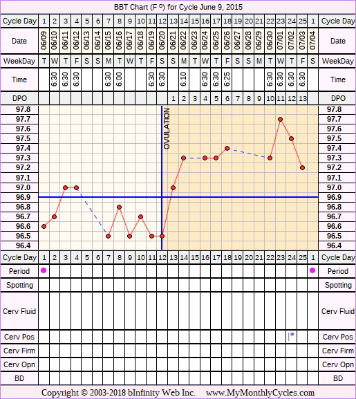 Fertility Chart for cycle Jun 9, 2015, chart owner tags: Metformin, Over Weight, PCOS, Uterine Fibroids