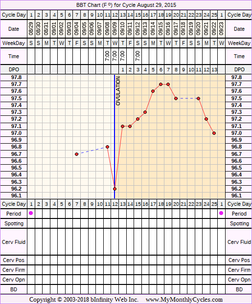 Fertility Chart for cycle Aug 29, 2015, chart owner tags: Over Weight, PCOS, Uterine Fibroids