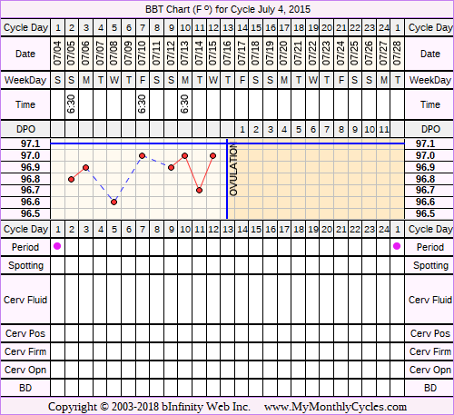 Fertility Chart for cycle Jul 4, 2015, chart owner tags: Metformin, Over Weight, PCOS, Uterine Fibroids