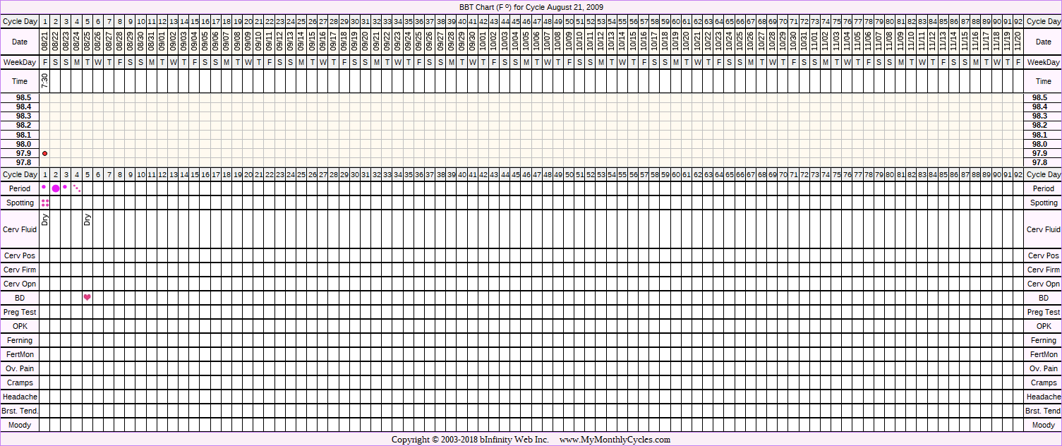 Fertility Chart for cycle Aug 21, 2009