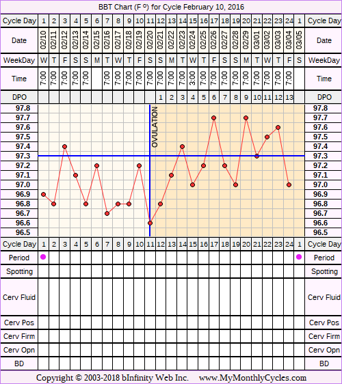 Fertility Chart for cycle Feb 10, 2016, chart owner tags: Metformin, Over Weight, PCOS, Uterine Fibroids