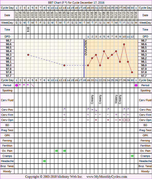 Fertility Chart for cycle Dec 17, 2016