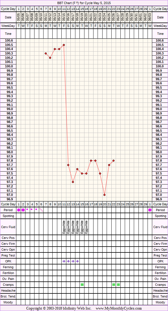 Fertility Chart for cycle May 5, 2015, chart owner tags: After IUD