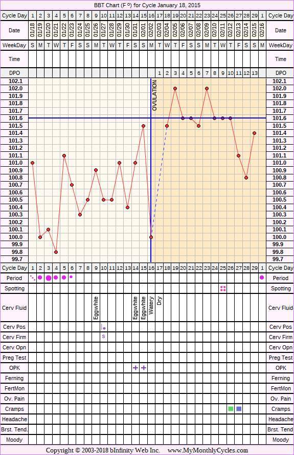 Fertility Chart for cycle Jan 18, 2015, chart owner tags: After IUD