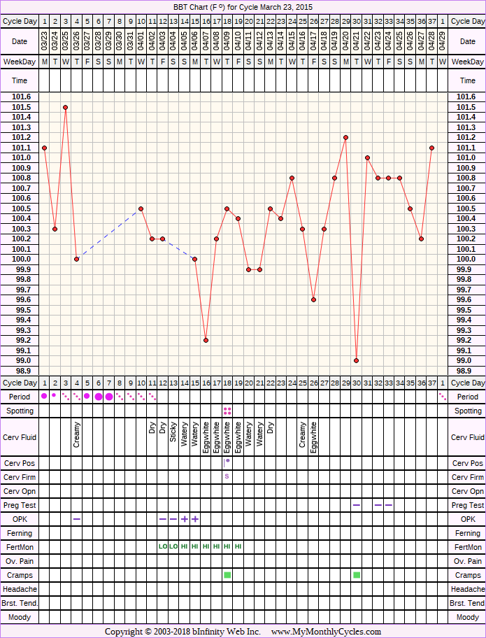 Fertility Chart for cycle Mar 23, 2015, chart owner tags: After IUD