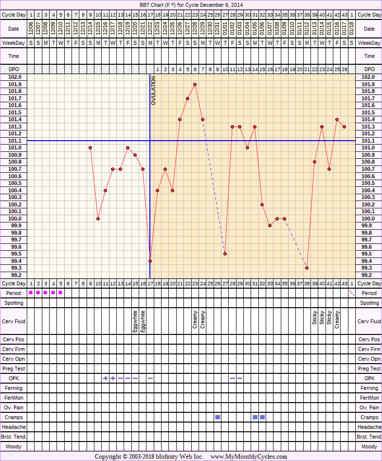 Fertility Chart for cycle Dec 6, 2014, chart owner tags: After IUD