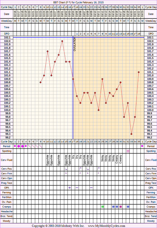 Fertility Chart for cycle Feb 16, 2015, chart owner tags: After IUD